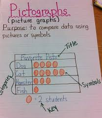 What Is A Pictograph Chart 10 Probability And Graphing Anchor Charts Math Anchor