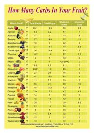 Keto Fruit Chart Sugar Free Fruits No Carb Diets Sugar Free Fruits Free Fruit