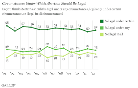 arguments for and against abortion sexinfo online non polarized views in the united states some statistics