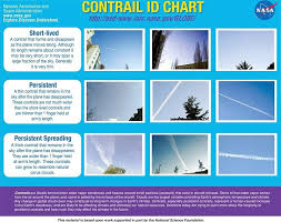 Nasa Skywatcher Chart Video Nasa Disinformation Cloud Chart And Other Lies For