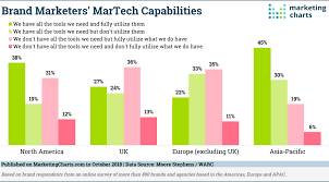 Do Brands Have Enough Martech Now Marketing Charts