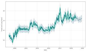 Cad Mxn Canadian Dollar To Mexican Peso Forex Forecast