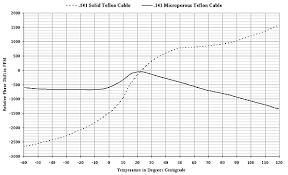 Teledyne Storm Microwave Flexible And Semi Rigid Microwave