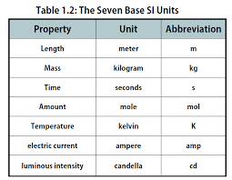 Si Unit System Chart Chapter 1 Measurements In Chemistry Chemistry