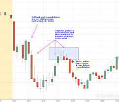 Recurring Day Trading Setups You Can Use To Pursue Profit