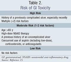 Nsaids Balancing The Risks And Benefits