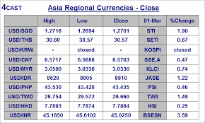 Usd Vs Sgd Live Chart Forex Sgd To Php Forex Rates Sgd To Php Check The Fees