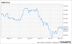 Cmg Stock Chart Chipotle Will Another Batch Of Free Burritos Do The Trick