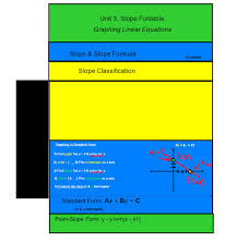 unit 3 slope foldable slope slope formula slope classification standard form ax