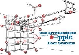 parts of a garage doorGarage Parts Of A Garage Door  Home Garage Ideas