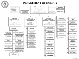 Nyc Doe Organizational Chart Doe Org Charts Related Keywords Suggestions Doe Org