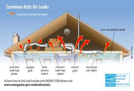 Insulation Rule Your Attic The Home Depot Community - Bathroom venting into attic