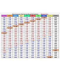 Zulu Time Conversion Chart Pdf Zulu Time Conversion Chart Www Bedowntowndaytona Com