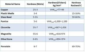 Rockwell Hardness Chart For Plastic Vickers Hardness Scale Roslerblog