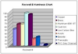 Rc Hardness Chart Hardness Test