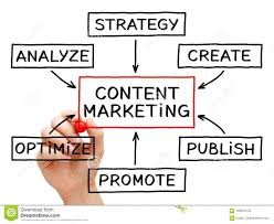Conceptual Flow Chart Content Marketing Flow Chart Stock Photo Image Of