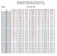 Carrier Heat Pump Charging Chart Carrier 3 Ton 13 Seer