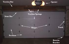 parts of a garage doorHudson Overhead DoorServiceRepairs on Garage Doors and Openers
