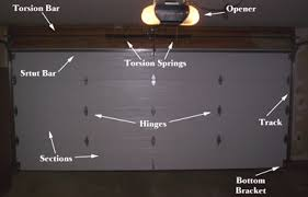 below is a picture of a mon garage door to help you know the proper terms and parts of a garage door
