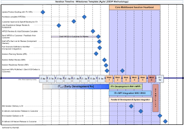 Outlet!: Managing Large-Scale Projects Using Agile, Part 3 - Product