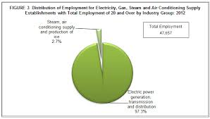 air conditioning supply. national capital region (ncr), employed the most number of workers with 6,580 or 13.8 percent total. calabarzon 5,480 (11.5%) ranked air conditioning supply