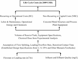 Plant Life Cycle Flow Chart Flowchart Of Life Cycle Conceptual Cost Lc 3 Model Used