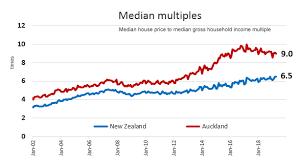Sydney House Prices Chart 2018 Median Multiples Interest Co Nz