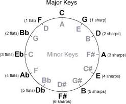 Cross Harp Key Chart Lessons Help