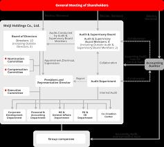 Corporate Governance Structure Chart Corporate Governance Meiji Holdings Co Ltd