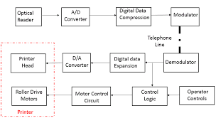 block diagram of telephone system the wiring diagram telecommunication terminal equipment block diagram