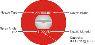 T Jet Nozzle Chart How To Use A Nozzle Flow Chart With A Surprising Twist