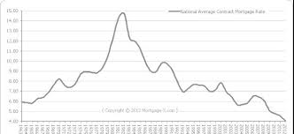 30 Year Fixed Rate Mortgage Chart Historical Historic 30 Year Fixed Mortgage Interest Rate Graph