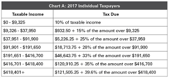 Tax Cuts And Jobs Acts Effect On Personal Income Tax