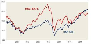 Msci World Index Performance Charts Comparing S P 500 And Msci Eafe Performance