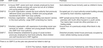 Social Work Practice Swp Premises Download Table