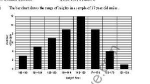 Height Chart With People Q A The Bar Chart Show The Range Of Height S In A Sample