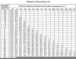 Humidity Chart Relative Humidity Chart Free Images At Clker Com Vector