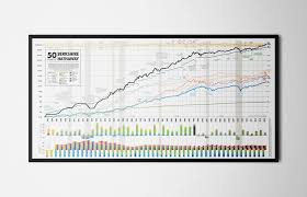 Historical Stock Market Chart Poster 50 Years Of Berkshire Hathaway Wall Print Max Olson