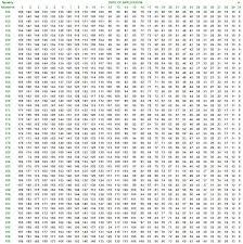 Multiplication Table Chart 1 200 - Multiplication chart 1 30 ...