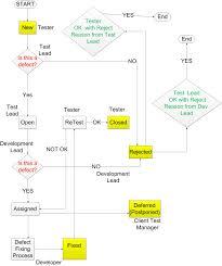Defect Management Process Flow Chart Defect Tracking Concepts Learndatamodeling Com