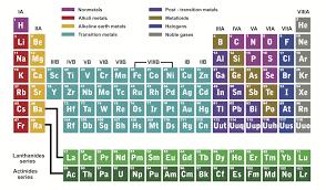 Inside Atoms Worksheet - EdPlace