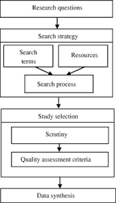 GEOGRAPHY STUDIES BLOG  INTRODUCTION TO RESEARCH     GEOGRAPHY     because literature review is a time consuming exercise