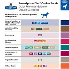 70 Timeless Science Diet Puppy Food Chart