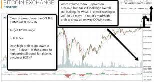 Dash Vs Btc Chart Btc Bch Dash Nxt Rep Str Crypto Market Early Updates 12 3 17