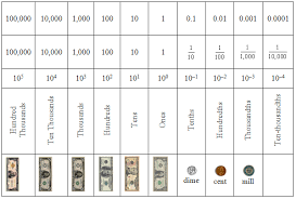 Place Value Chart Of Whole Numbers And Decimals Fractional Parts In The Place Value System