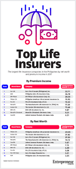 local insurer philippine american life general insurance co better known as philam life and the philippine unit of global life insurance firm sun life