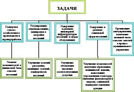 Курсовая работа Особенности муниципального управления в сельской  Сельское поселение представляет собой сложную социально экономическую систему которая функционирует и развивается в рамках государственной и региональной
