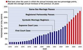 out of wedlock births in the gay marriage out of wedlock births in the 1970 2003