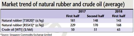 Tire Materials Costs Trending Higher