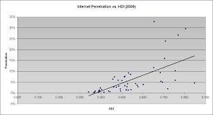 Chart Internet Penetration Vs Human Development Index